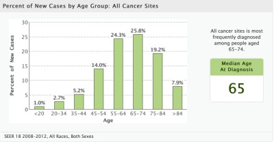 Cancer Diagnosis Ages 2015 from SEER